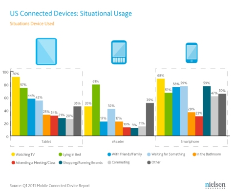 US Connected Devices: Situational Usage