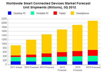 apple samsung battle smartphone tablet forecast