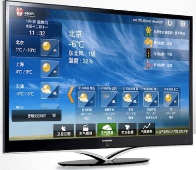 Global Smart TV Intalled Base Forecast