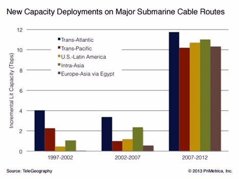 global-submarine-cable-routes-growth